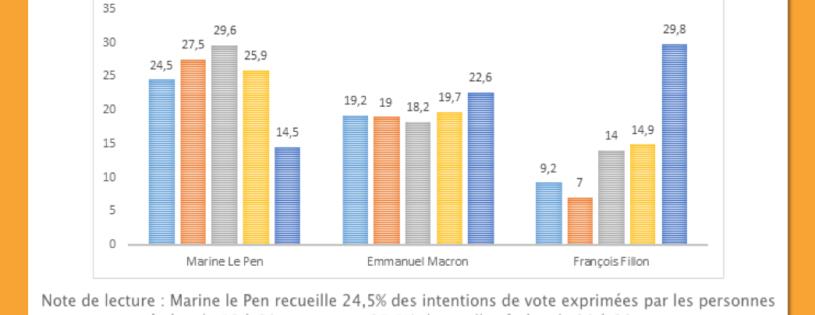 A J-70, quel est le profil des principaux électorats potentiels à la présidentielle ?