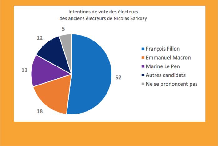 A J-30, où sont passés les anciens électeurs de Nicolas Sarkozy ?