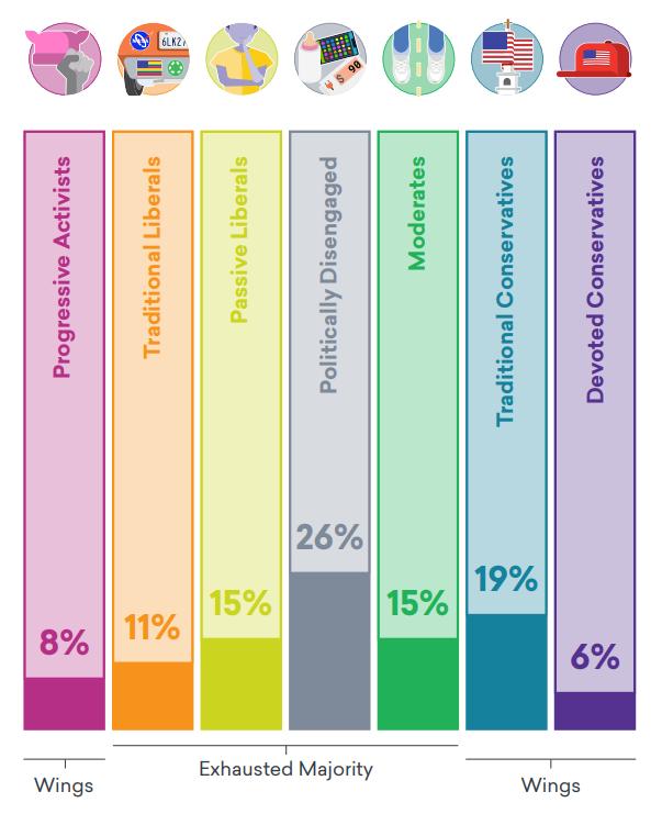 Une infographie représentant les 7 tribus